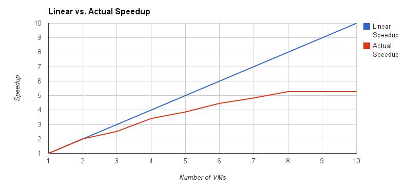 Speedup