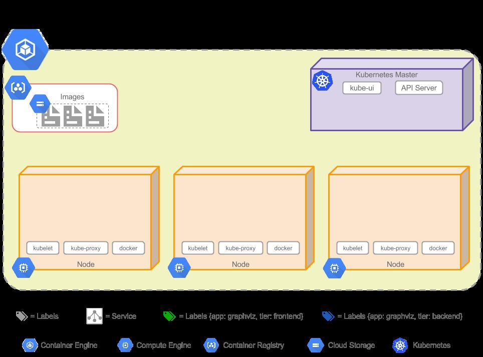 Graphviz-app Container Engine Cluster