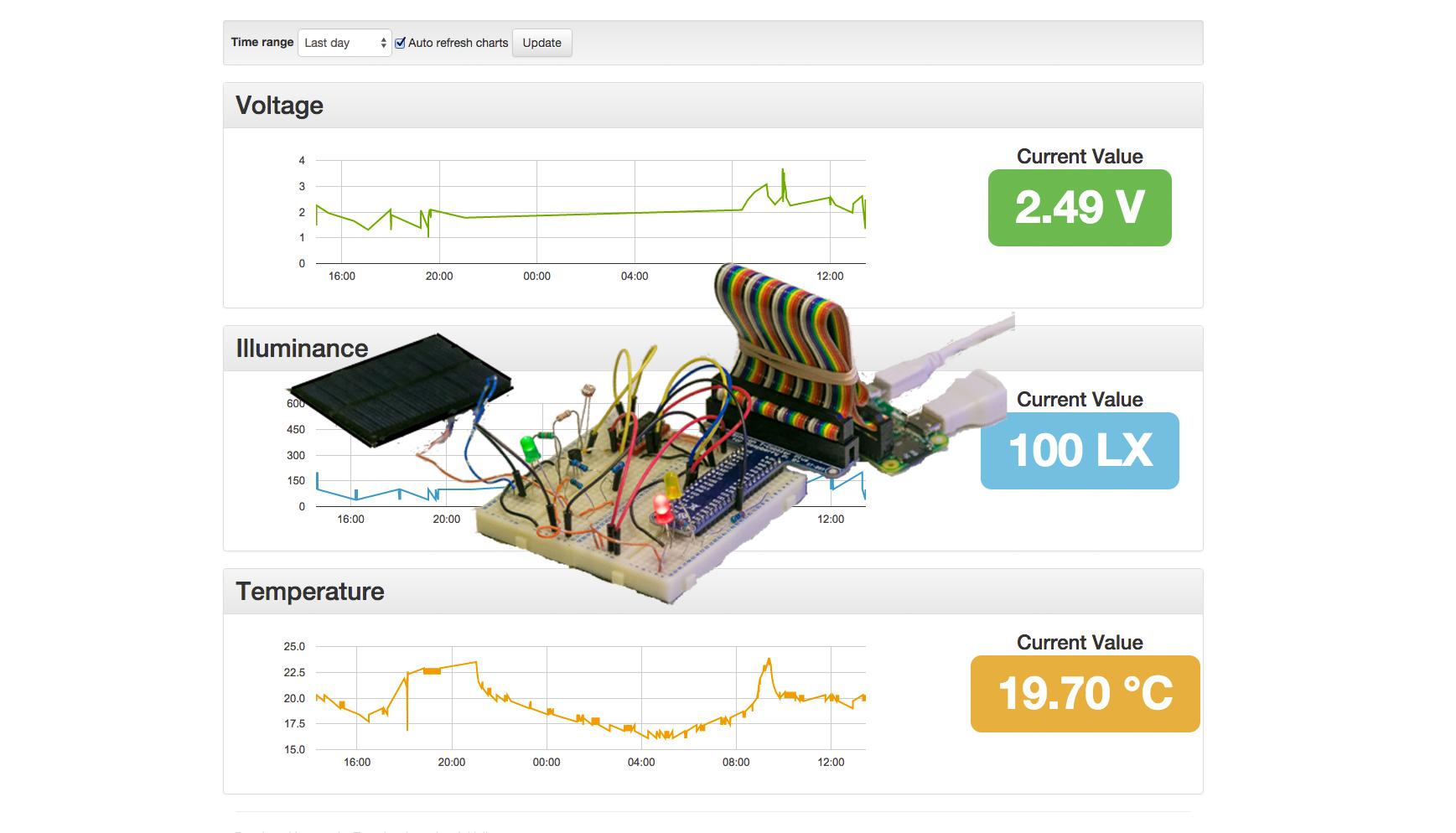 Pi4j It With Passion Wiringpi Mcp3008 C Real Time Sensor Dashboard Using Google App Engine And Raspberry Pi Zero